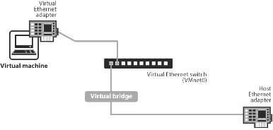 vmware bridged