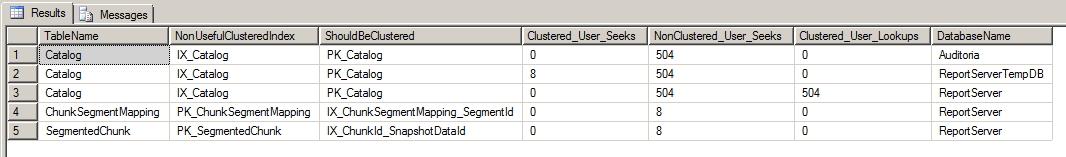 SQL Server - Best candidate Clustered Index