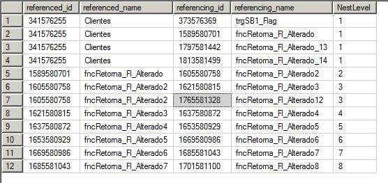 SQL Server - Dependency Tree