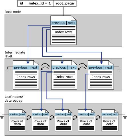 SQL Server - Index