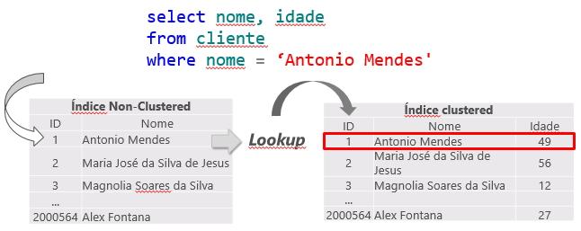 SQL Server - Key Lookup 2