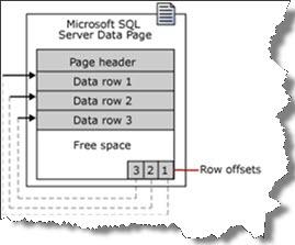 SQL Server - Página de dados