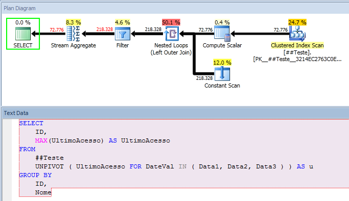 SQL Server - Find MAX value from multiple columns in a SQL Server table - Performance 2