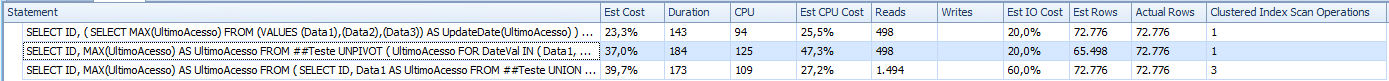 SQL Server - Find MAX value from multiple columns in a SQL Server table - Performance