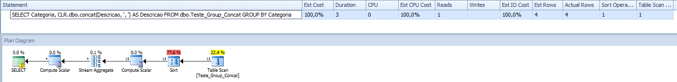 SQL Server - Grouped Concatenation convert rows into string - Performance - CLR