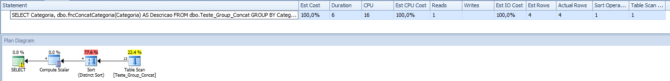 SQL Server - Grouped Concatenation convert rows into string - Performance - UDF Function