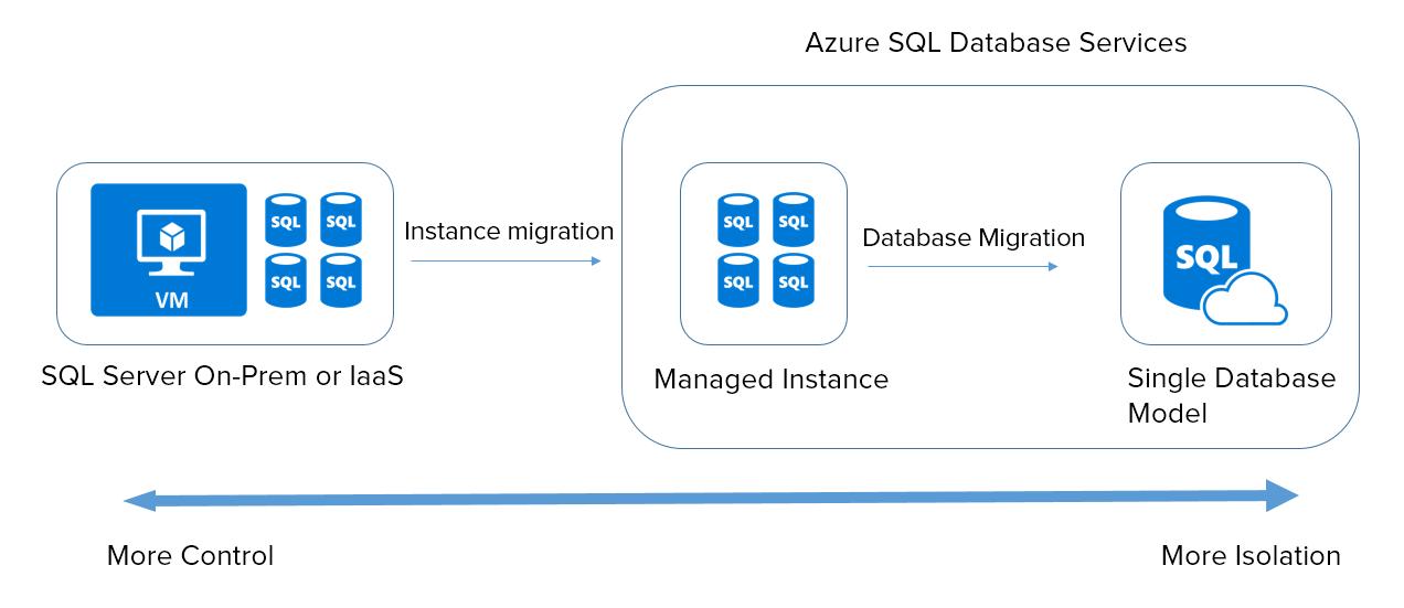 Sql Azure Logo SQL Server 2017 e Azur...